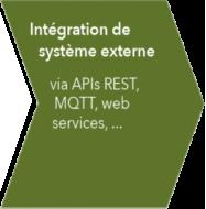 Intégration de système externe