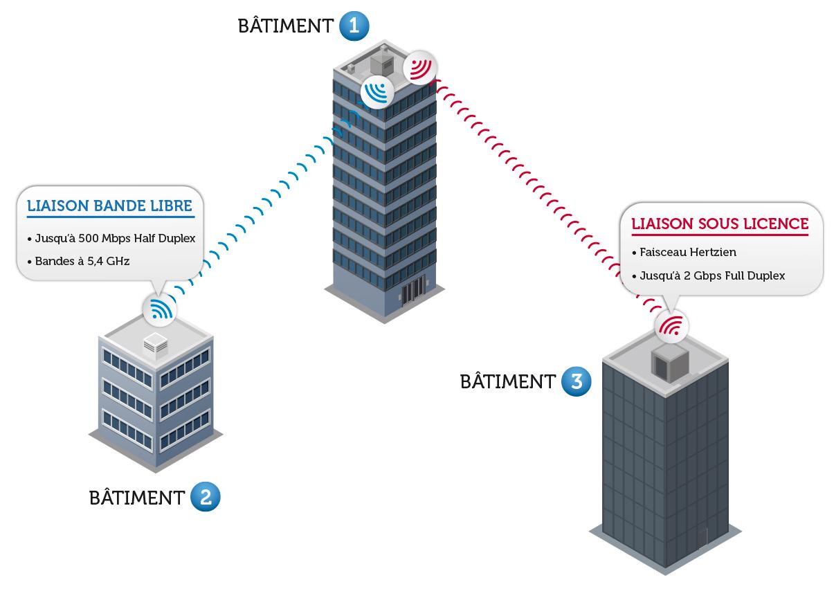 schéma de connexion inter-bâtiments par adw outdoor