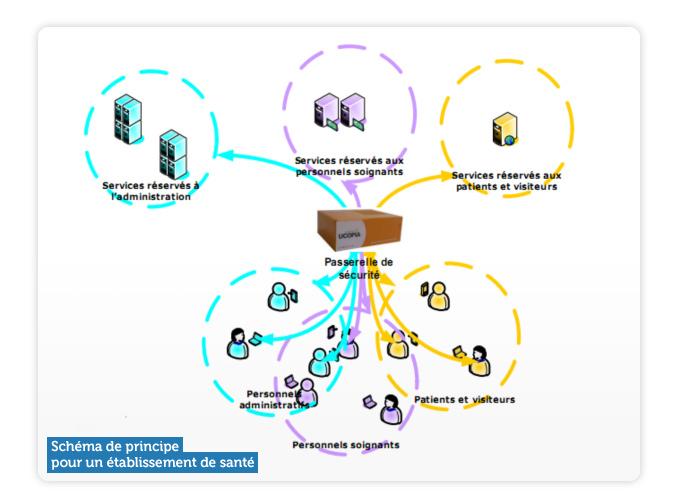 Schéma de principe pour un établissement de santé