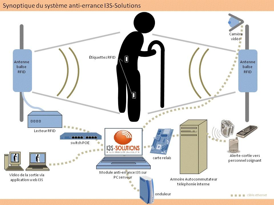 schéma illustrant le système d'anti-errance wifi